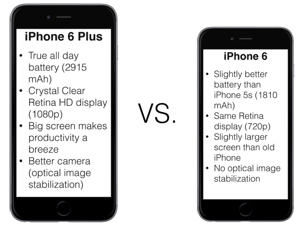 iphone 6 plus vs iphone 6 the best 100 you ll ever. Black Bedroom Furniture Sets. Home Design Ideas